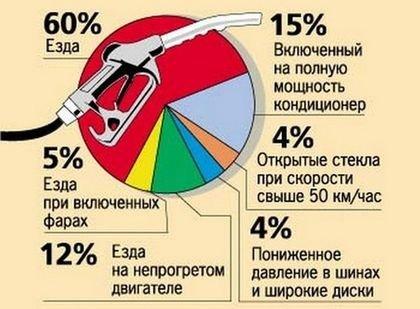 почему большой расход топлива
