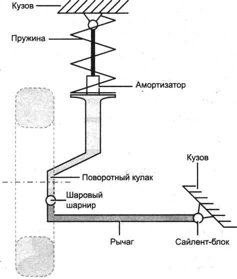 Схема подвески