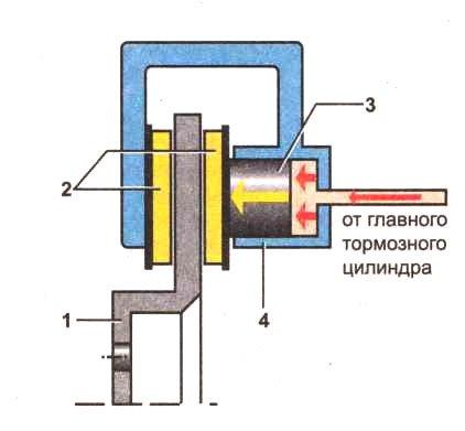 тормозного механизма: 1